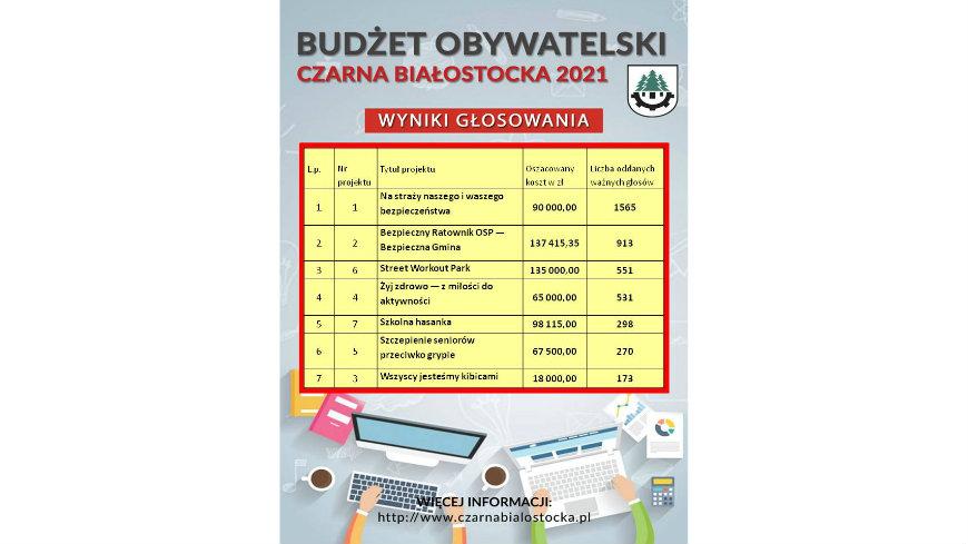 Wyniki głosowania mieszkańców Gminy Czarna Białostocka na projekty Budżetu Obywatelskiego na rok 2021